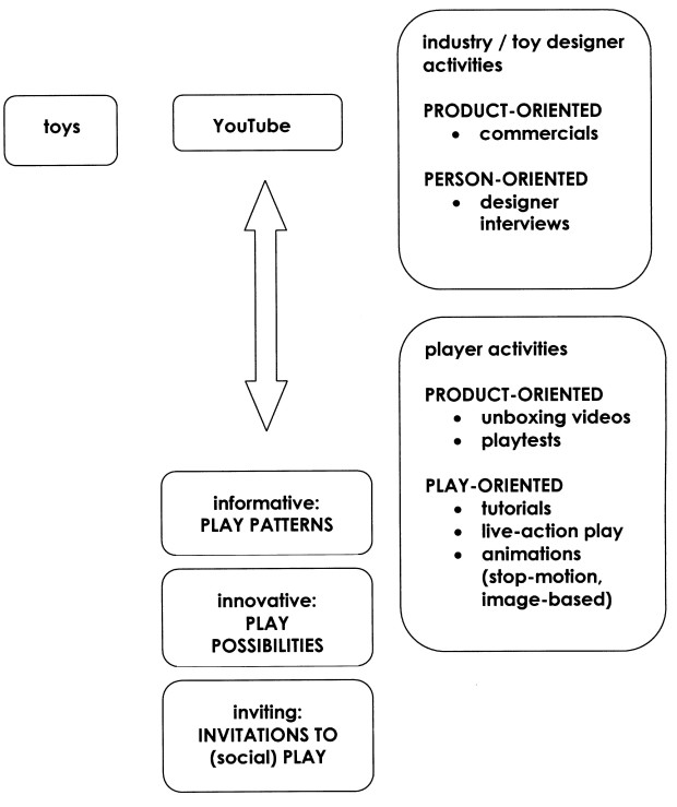 Figure 2. Toy-related videos as presented on YouTube have multiple functions connected to screen-play.