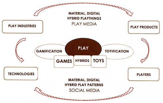 Figure 1. The ecosystem of contemporary play: A visualization of linked players and platforms (Heljakka, 2016).