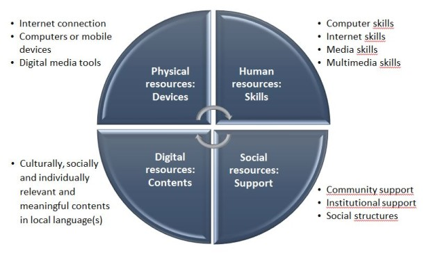 Figure 1. Elements of access to ICT and digital media [modified from Warschauer's (2004) model of ICT access].
