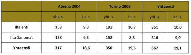 Taulukko 1. Olympiauutisoinnin kokonaismäärä (s.) ja päivittäiskohtainen keskiarvo (s.) Iltalehden ja Ilta-Sanomien Ateenan 2004 ja Torinon 2006 aineistoissa (sis. etusivut & urheilusivut).