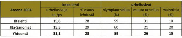Taulukko 2a. Iltalehden ja Ilta-Sanomien urheilusivujen päivittäiskohtainen keskiarvo, urheilusivujen osuus lehden kaikista sivuista sekä urheilusivujen jakautuminen olympiaurheiluun, muuhun urheiluun mainoksiin Ateenan 2004 aineistoajanjaksossa (12.8.–31.8.2004).
