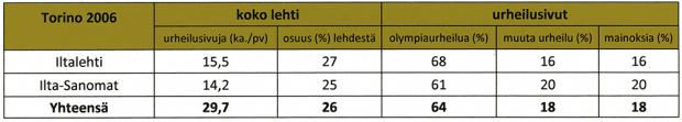 Taulukko 2b. Iltalehden ja Ilta-Sanomien urheilusivujen päivittäiskohtainen keskiarvo, urheilusivujen osuus lehden kaikista sivuista sekä urheilusivujen jakautuminen olympiaurheiluun, muuhun urheiluun mainoksiin Torinon 2006 aineistoajanjaksossa (8.2.–28.2.2006).