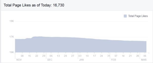 Tilasto 3. Parhaimmillaan Pekka pouta moshpitissä -meemiä peukutti 17,029 seuraajaa 19.11.2015. Tämän jälkeen tykkääjien määrä on tasaisesti vähentynyt.