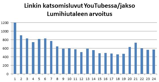 Kuvio 1. Lumihiutaleen arvoituksen katsojaluvut YouTubessa jaksottain.