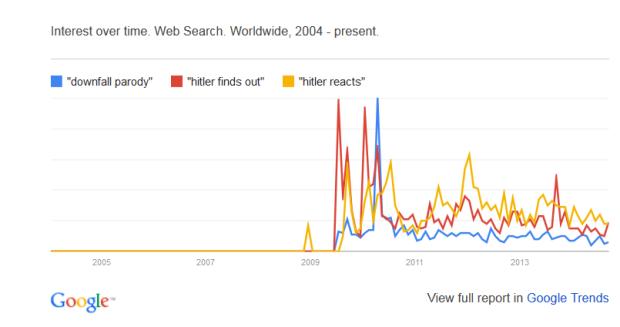 Tilasto 1. Hitler-videomeemien suosio Google Trends -palvelun perusteella. Vuoden 2010 piikki näkyy selvästi tuloksissa.