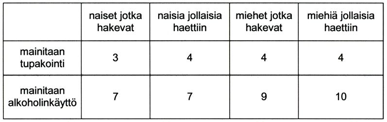 Taulukko 3. Tupakoinnin ja alkoholinkäytön maininnat Holapan aineistossa.