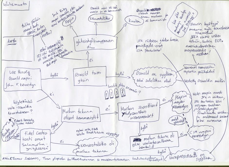 Kuva 5. Tekemämme kaavio Satakunnan Kansan graafikko Pasi Juholaa varten.