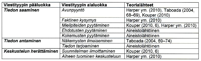 Taulukko 1. Analyysissa käytetyt viestityypit tavoitteen mukaan