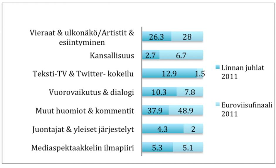 Kuvio 1. Twitter-viestien teemat ja määrät prosentein Euroviisujen ja Linnan juhlien yhteydessä.